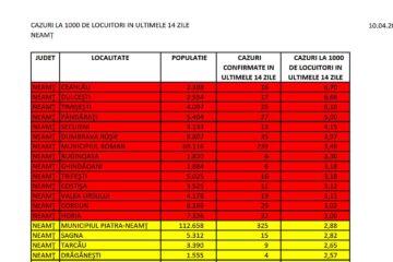 293 de cazuri de îmbolnăvire COVID-19 la Roman, în ultimele 14 zile. Vezi incidența astăzi, 10 aprilie